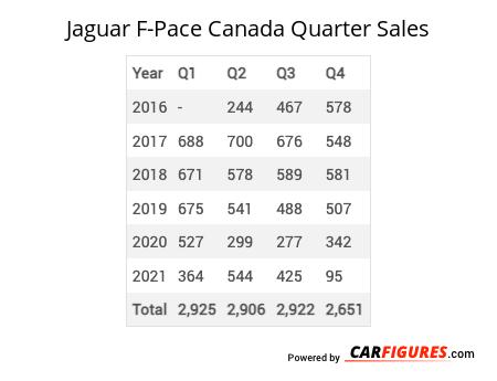 Jaguar F-Pace Quarter Sales Table