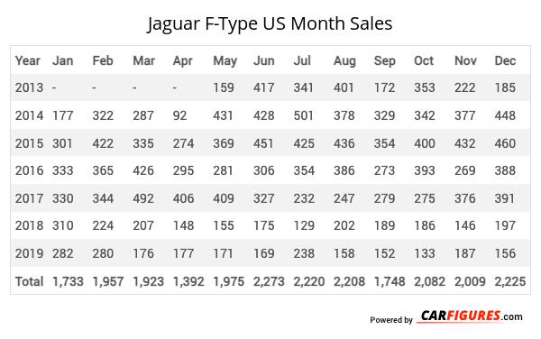 Jaguar F-Type Month Sales Table