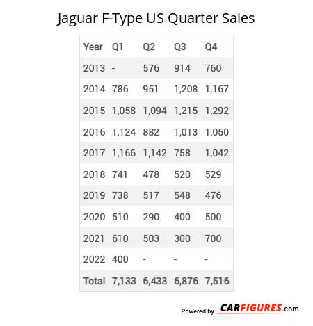 Jaguar F-Type Quarter Sales Table