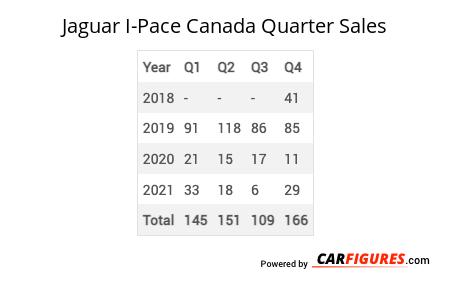 Jaguar I-Pace Quarter Sales Table