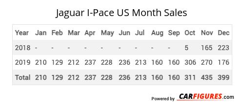 Jaguar I-Pace Month Sales Table