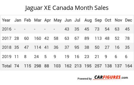 Jaguar XE Month Sales Table