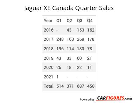 Jaguar XE Quarter Sales Table