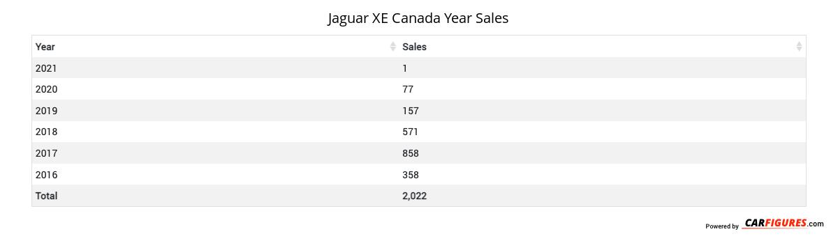Jaguar XE Year Sales Table