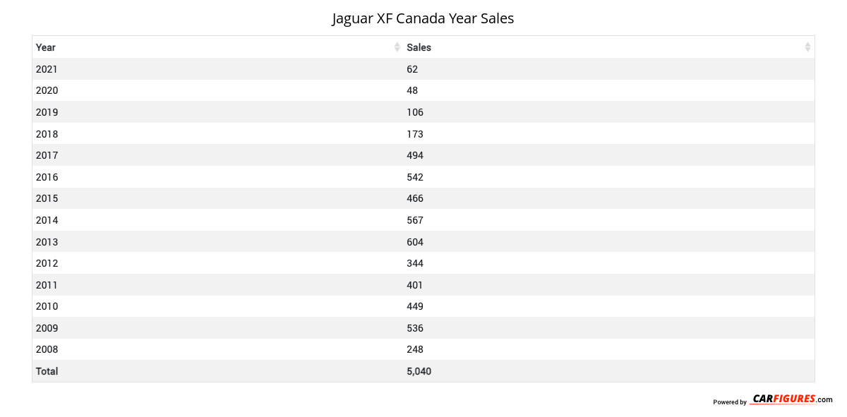 Jaguar XF Year Sales Table
