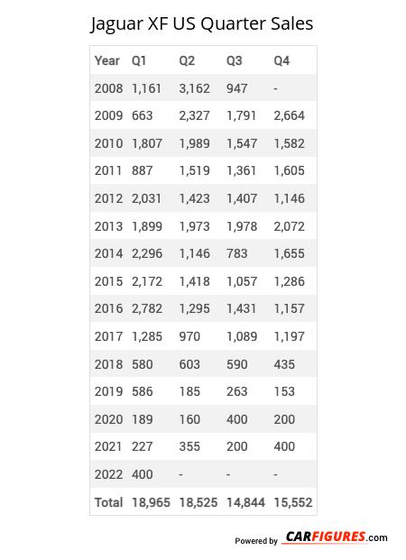 Jaguar XF Quarter Sales Table