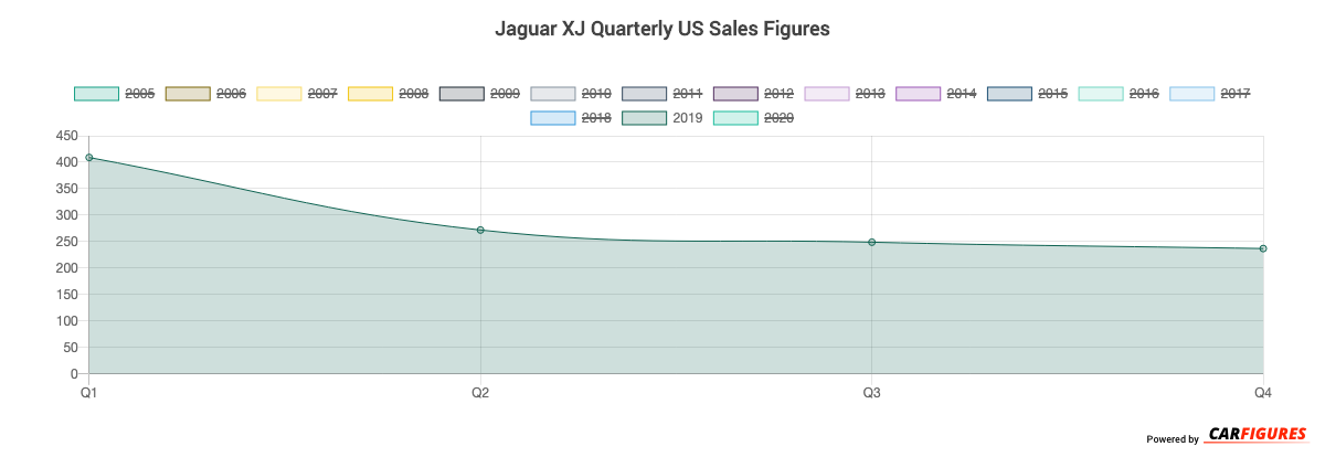 Jaguar XJ Quarter Sales Graph