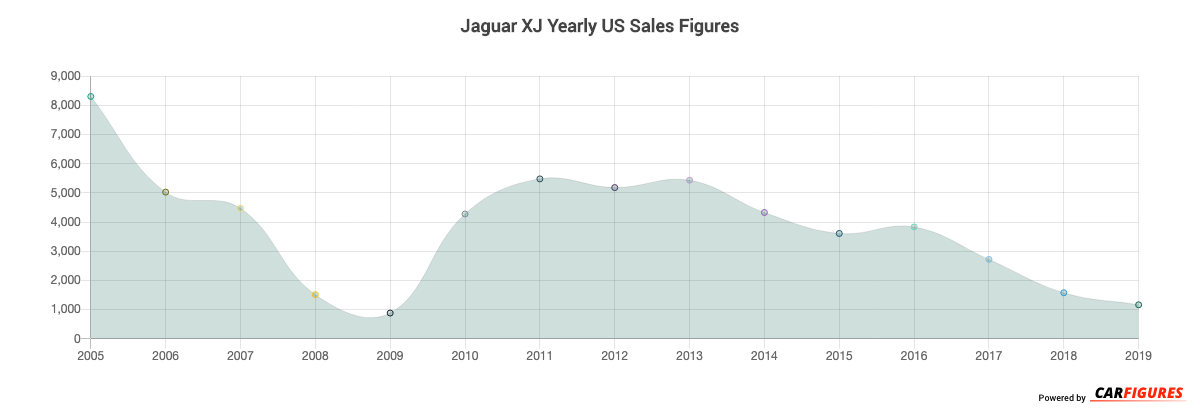 Jaguar XJ Year Sales Graph