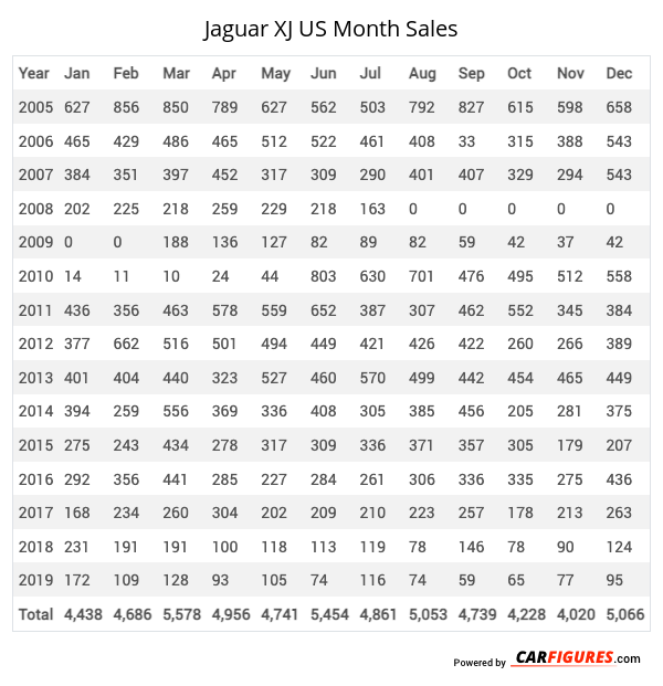 Jaguar XJ Month Sales Table