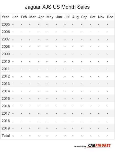 Jaguar XJS Month Sales Table