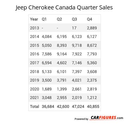 Jeep Cherokee Quarter Sales Table