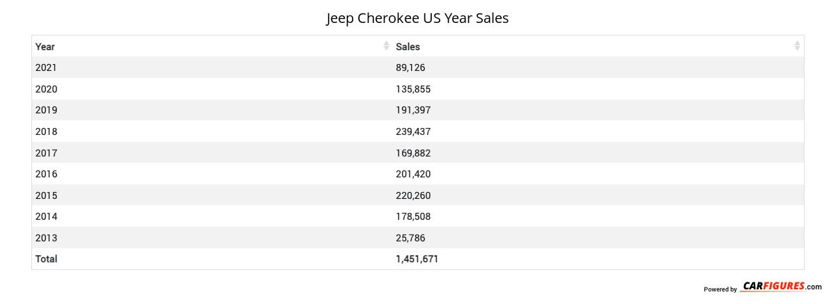 Jeep Cherokee Year Sales Table