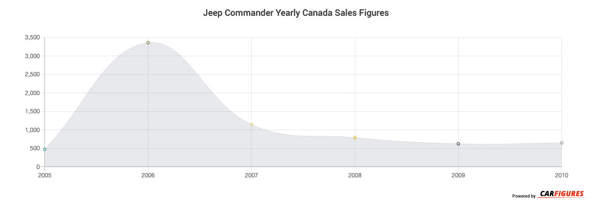Jeep Commander Year Sales Graph
