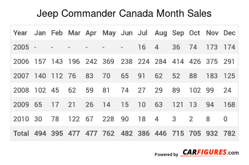 Jeep Commander Month Sales Table