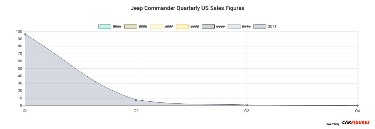 Jeep Commander Quarter Sales Graph