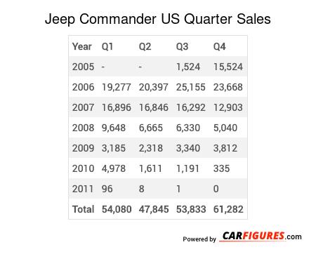 Jeep Commander Quarter Sales Table