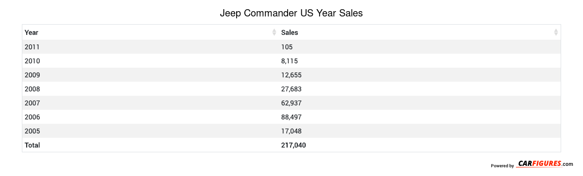 Jeep Commander Year Sales Table