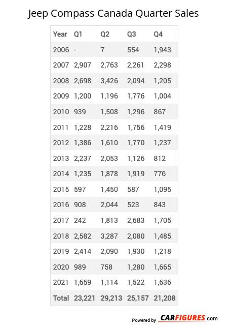 Jeep Compass Quarter Sales Table