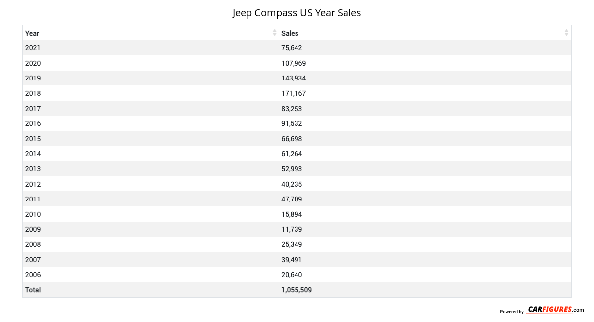 Jeep Compass Year Sales Table
