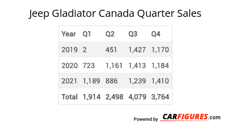 Jeep Gladiator Quarter Sales Table
