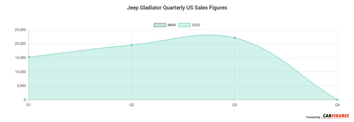 Jeep Gladiator Quarter Sales Graph
