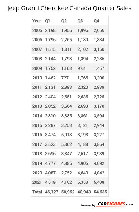 Jeep Grand Cherokee Quarter Sales Table