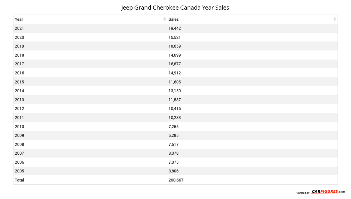 Jeep Grand Cherokee Year Sales Table