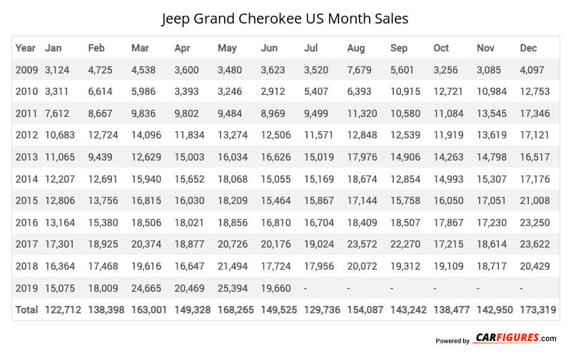 Jeep Grand Cherokee Month Sales Table