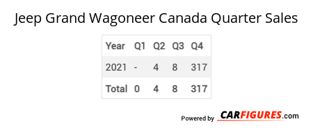 Jeep Grand Wagoneer Quarter Sales Table