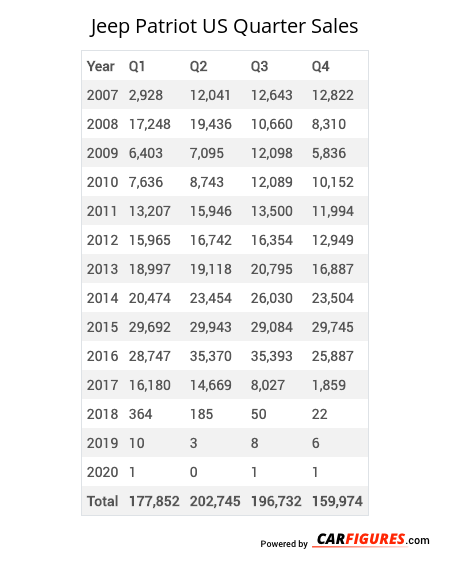 Jeep Patriot Quarter Sales Table