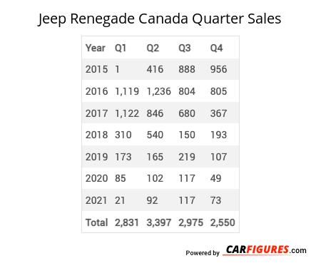 Jeep Renegade Quarter Sales Table