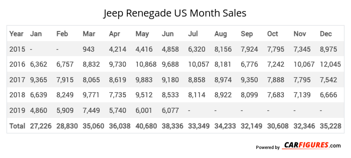 Jeep Renegade Month Sales Table