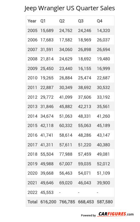 Jeep Wrangler Quarter Sales Table