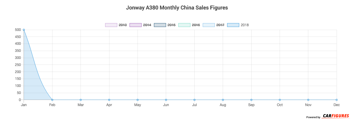 Jonway A380 Month Sales Graph