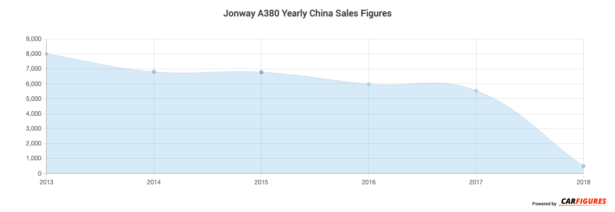 Jonway A380 Year Sales Graph