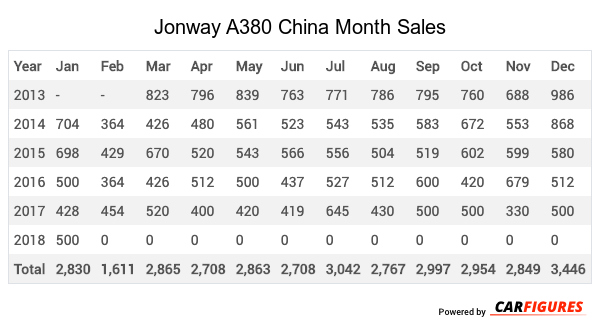 Jonway A380 Month Sales Table