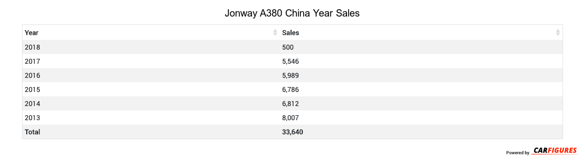 Jonway A380 Year Sales Table