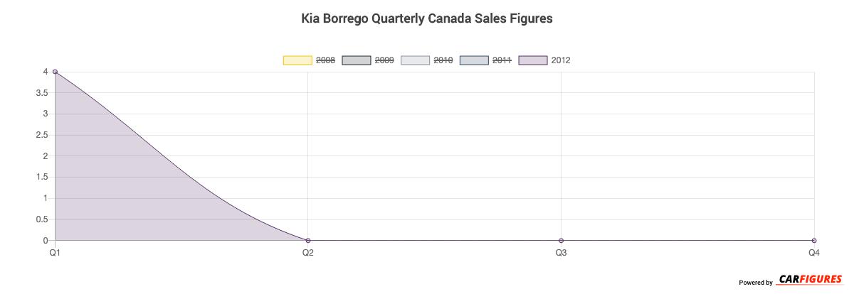Kia Borrego Quarter Sales Graph