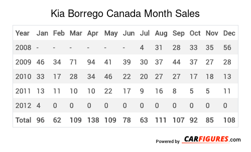 Kia Borrego Month Sales Table