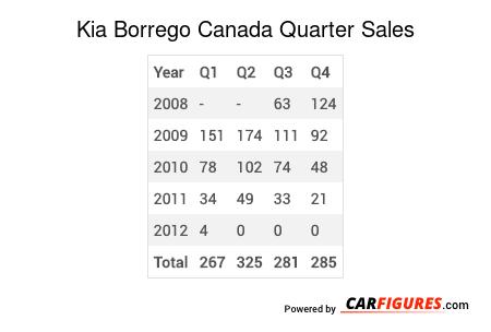 Kia Borrego Quarter Sales Table