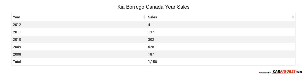 Kia Borrego Year Sales Table