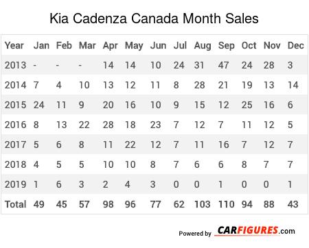 Kia Cadenza Month Sales Table