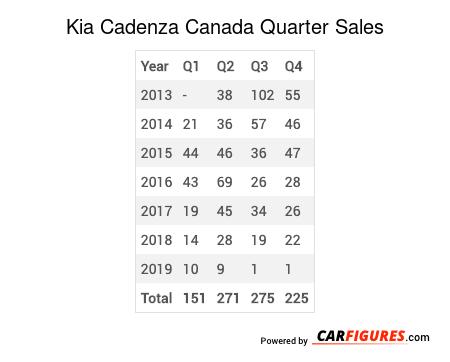Kia Cadenza Quarter Sales Table