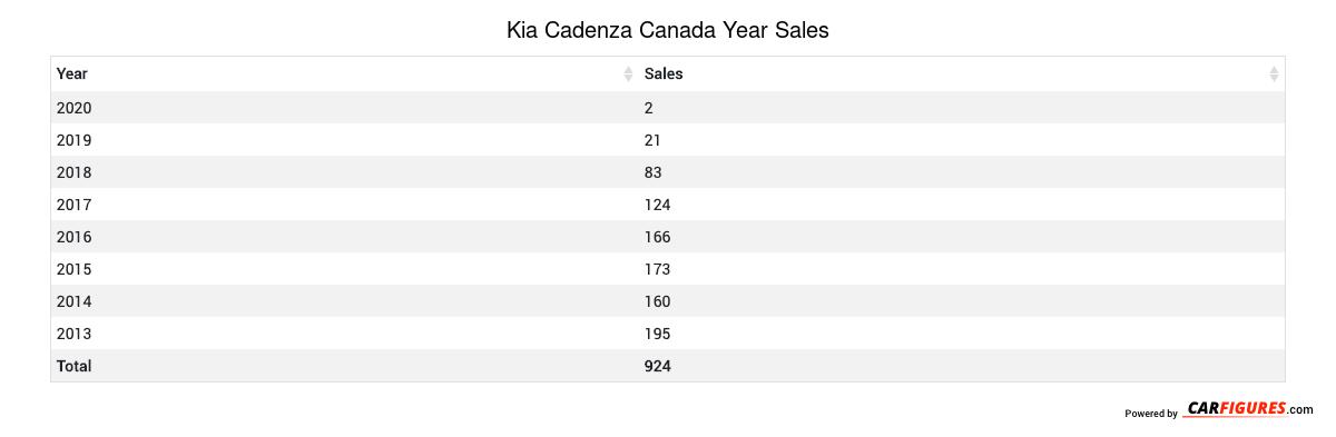 Kia Cadenza Year Sales Table