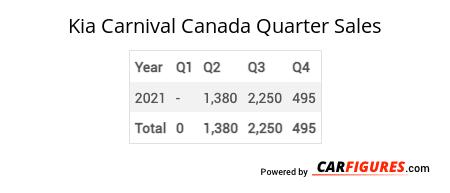 Kia Carnival Quarter Sales Table
