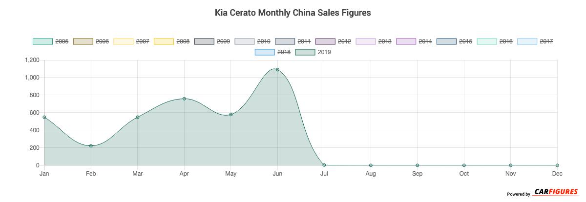 Kia Cerato Month Sales Graph
