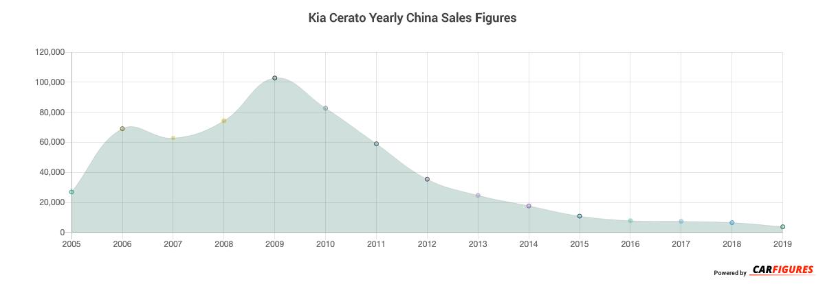 Kia Cerato Year Sales Graph