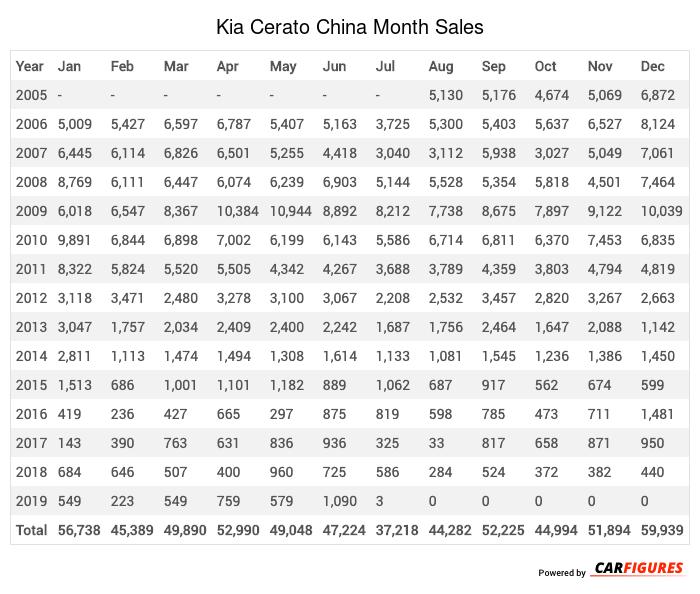 Kia Cerato Month Sales Table
