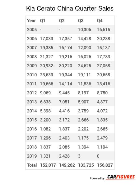 Kia Cerato Quarter Sales Table