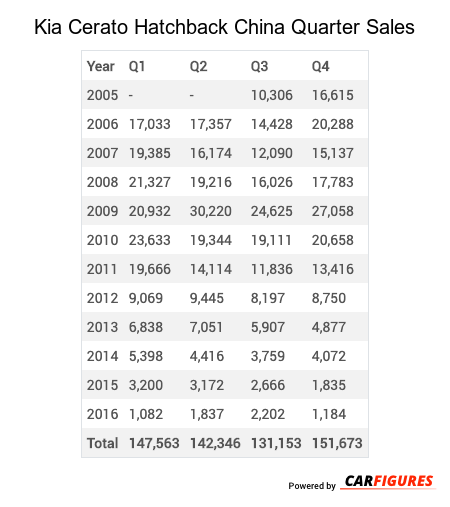 Kia Cerato Hatchback Quarter Sales Table